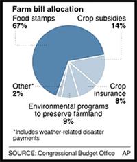farm-bill-alocation